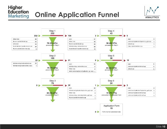 A Look At A Sample Analytics Report From Higher Education Marketing