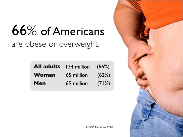 66% of Americans are obese or overweight.        All adults 134 million (66%)       Women      65 million    (62%)       M...