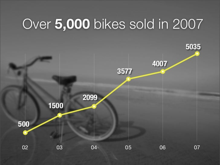 Over 5,000 bikes sold in 2007                                   5035                             4007                     ...