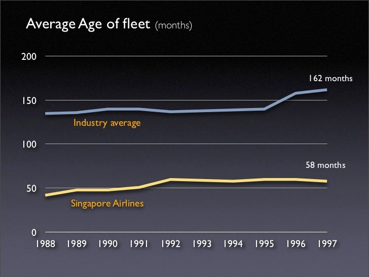 Average Age of fleet (months)  200                                                                    162 months  150      ...