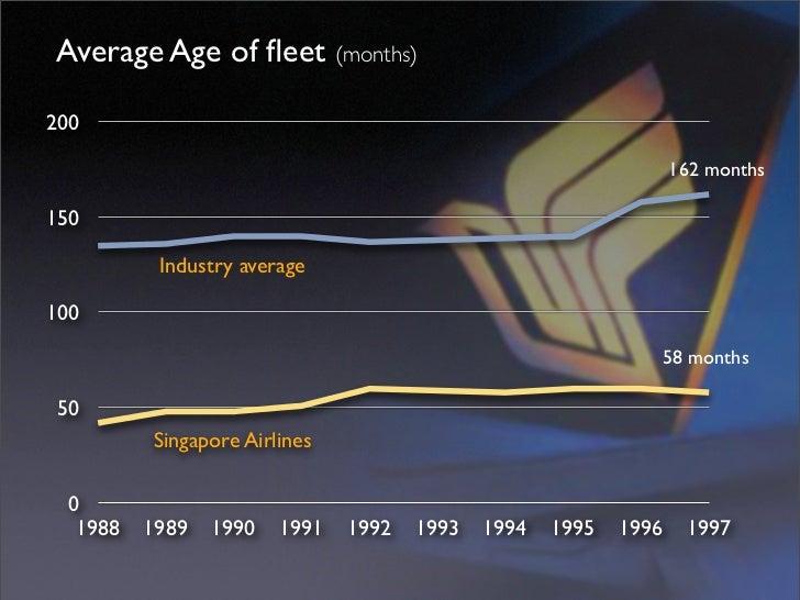 Average Age of fleet (months)  200                                                                    162 months  150      ...
