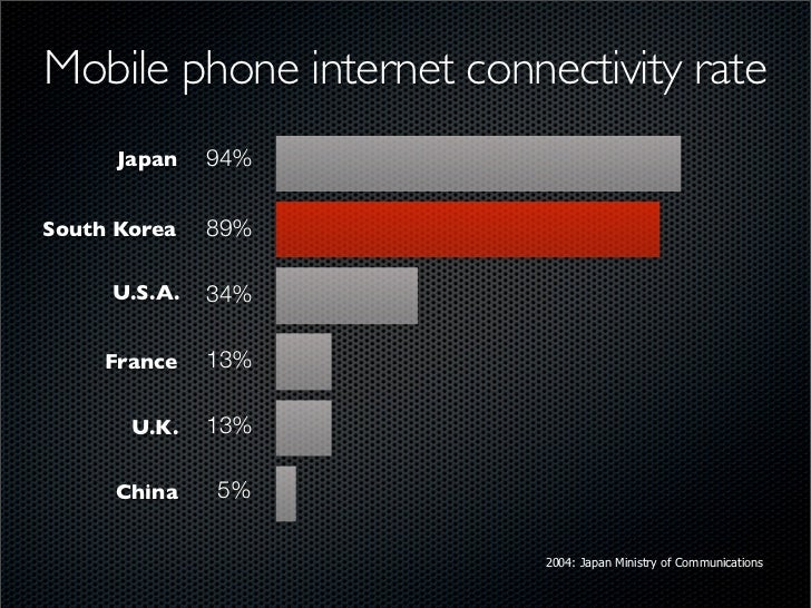 Mobile phone internet connectivity rate       Japan   94%   South Korea   89%       U.S.A.   34%       France   13%       ...