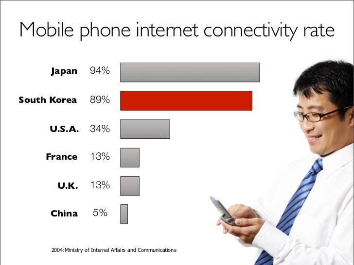 Mobile phone internet connectivity rate       Japan           94%  South Korea           89%       U.S.A.           34%   ...