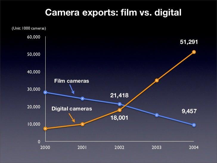 Camera exports: film vs. digital (Unit: 1000 cameras)          60,000                                                      ...