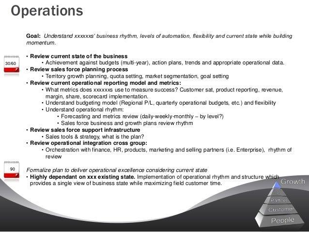 Leadingast sample 90 day leadership plan operations accmission Choice Image