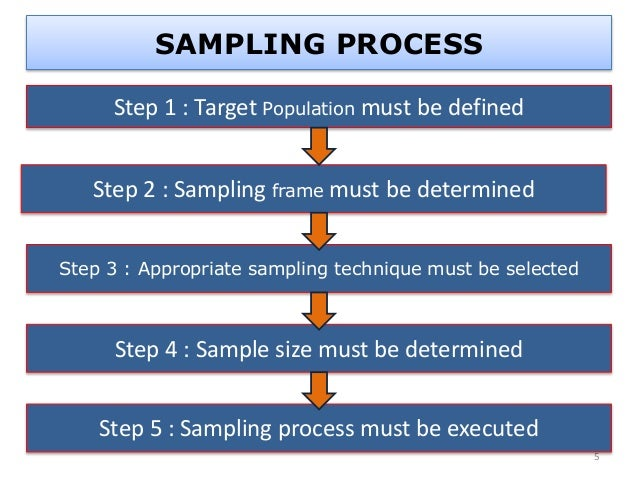 what is a sampling frame in research Home » sampling » sampling terminology in most social research we are interested in more than just the people who the sampling frame is not a list.