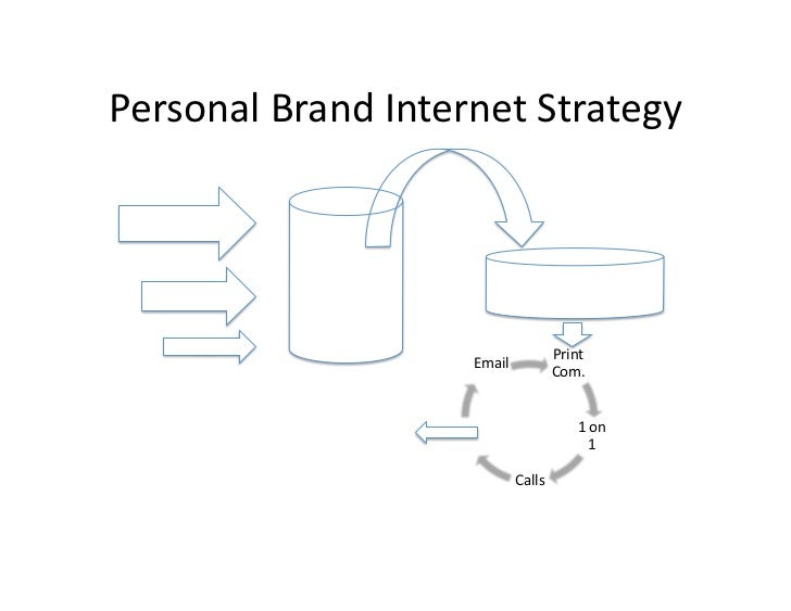 Personal Brand Internet Strategy - 웹