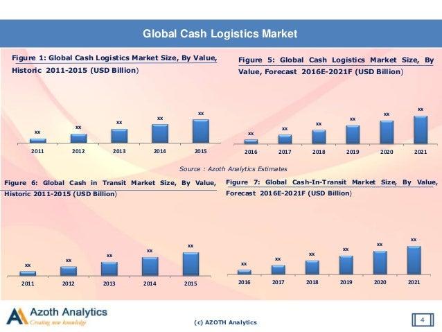 (c) AZOTH Analytics Global Cash Logistics Market 4 Figure 1: Global Cash Logistics Market Size, By Value, Historic 2011-20...
