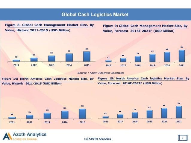(c) AZOTH Analytics Global Cash Logistics Market 5 Figure 8: Global Cash Management Market Size, By Value, Historic 2011-2...