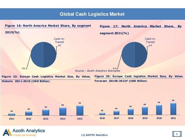 (c) AZOTH Analytics Global Cash Logistics Market 6 Figure 16: North America Market Share, By segment 2015(%) Source : Azot...