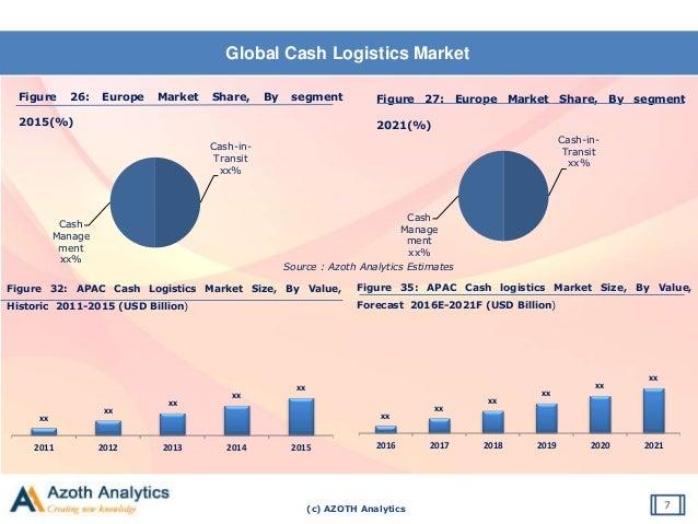 (c) AZOTH Analytics Global Cash Logistics Market 7 Figure 26: Europe Market Share, By segment 2015(%) Source : Azoth Analy...