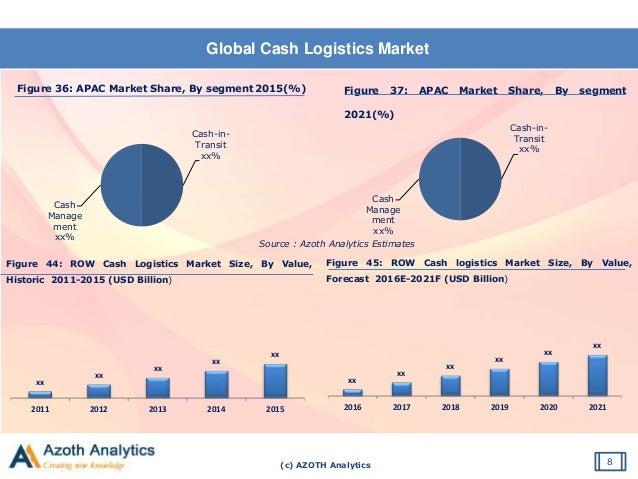 (c) AZOTH Analytics Global Cash Logistics Market 8 Figure 36: APAC Market Share, By segment 2015(%) Source : Azoth Analyti...