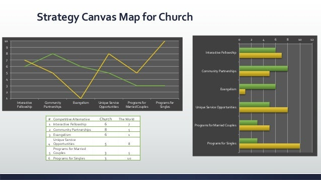 sample church strategic plan