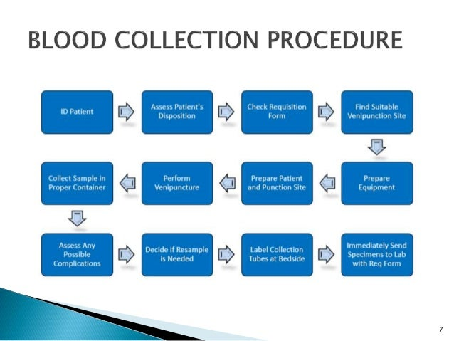 Sample Collection And Safety Procedure In Laboratory