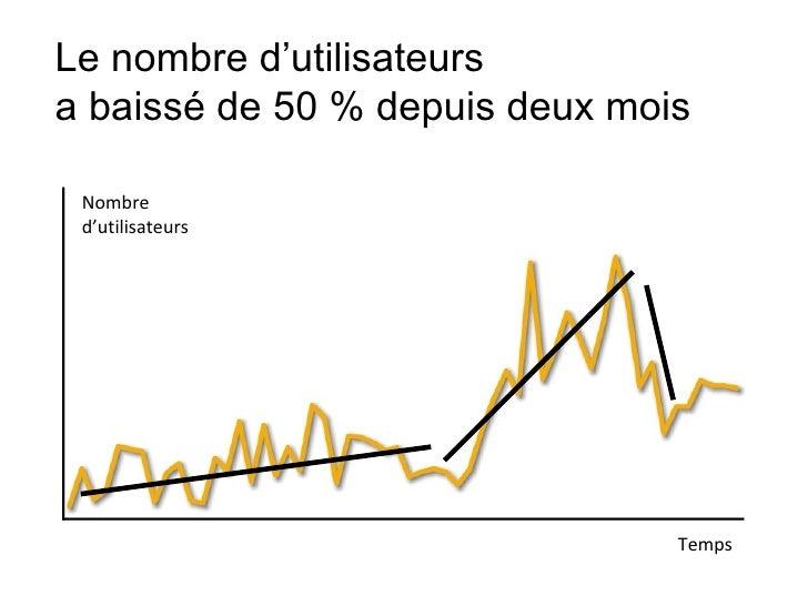 Temps Nombre d'utilisateurs Le nombre d'utilisateurs  a baissé de 50 % depuis deux mois
