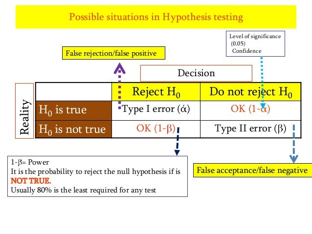 Possible situations in Hypothesis testing Level of significance (0.05) Confidence  False rejection/false positive  Reality...