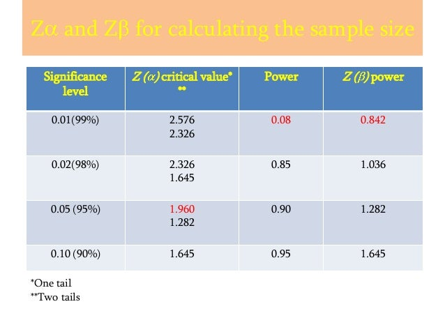 Z and Z for calculating the sample size Significance level  Z ( ) critical value*  Power  Z ( ) power  0.01(99%)  2.576 2....