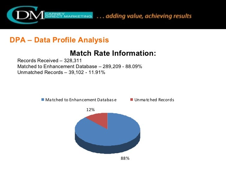 DPA – Data Profile Analysis  Match Rate Information: Records Received – 328,311 Matched to Enhancement Database – 289,209 ...