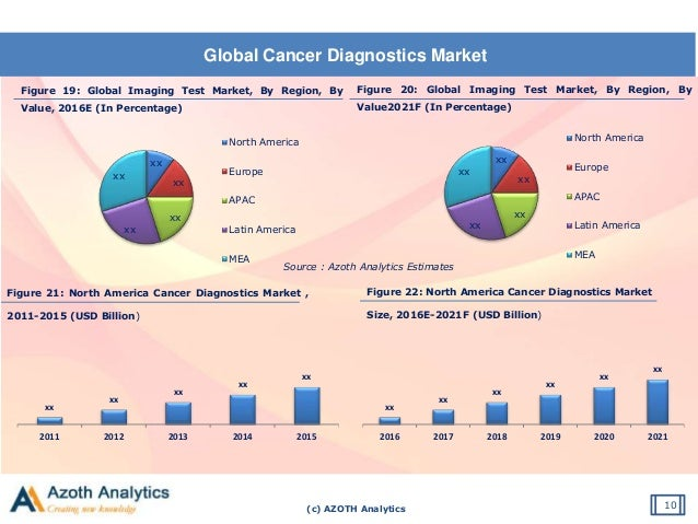 (c) AZOTH Analytics Global Cancer Diagnostics Market 10 Source : Azoth Analytics Estimates Figure 21: North America Cancer...