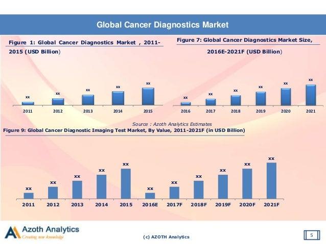 (c) AZOTH Analytics Global Cancer Diagnostics Market 5 Figure 1: Global Cancer Diagnostics Market , 2011- 2015 (USD Billio...