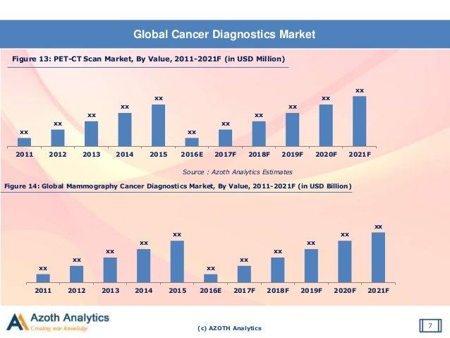 (c) AZOTH Analytics Global Cancer Diagnostics Market 7 Figure 13: PET-CT Scan Market, By Value, 2011-2021F (in USD Million...