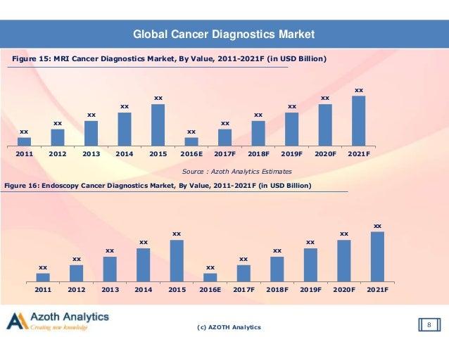 (c) AZOTH Analytics Global Cancer Diagnostics Market 8 Figure 15: MRI Cancer Diagnostics Market, By Value, 2011-2021F (in ...