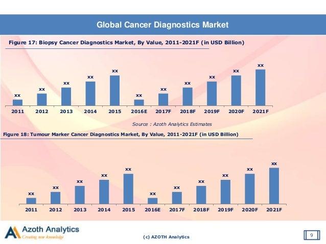 (c) AZOTH Analytics Global Cancer Diagnostics Market 9 Figure 17: Biopsy Cancer Diagnostics Market, By Value, 2011-2021F (...