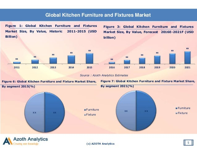 Global kitchen furniture and fixtures market trends for Furniture and fixtures