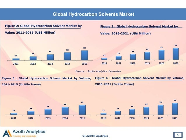 (c) AZOTH Analytics Global Hydrocarbon Solvents Market 5 Figure 2: Global Hydrocarbon Solvent Market by Value; 2011-2015 (...