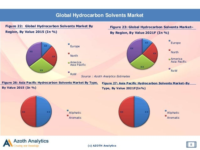 (c) AZOTH Analytics Global Hydrocarbon Solvents Market 8 Figure 22: Global Hydrocarbon Solvents Market By Region, By Value...