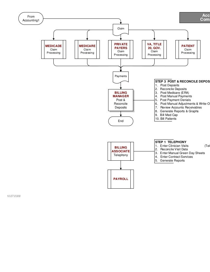 sample health care process map