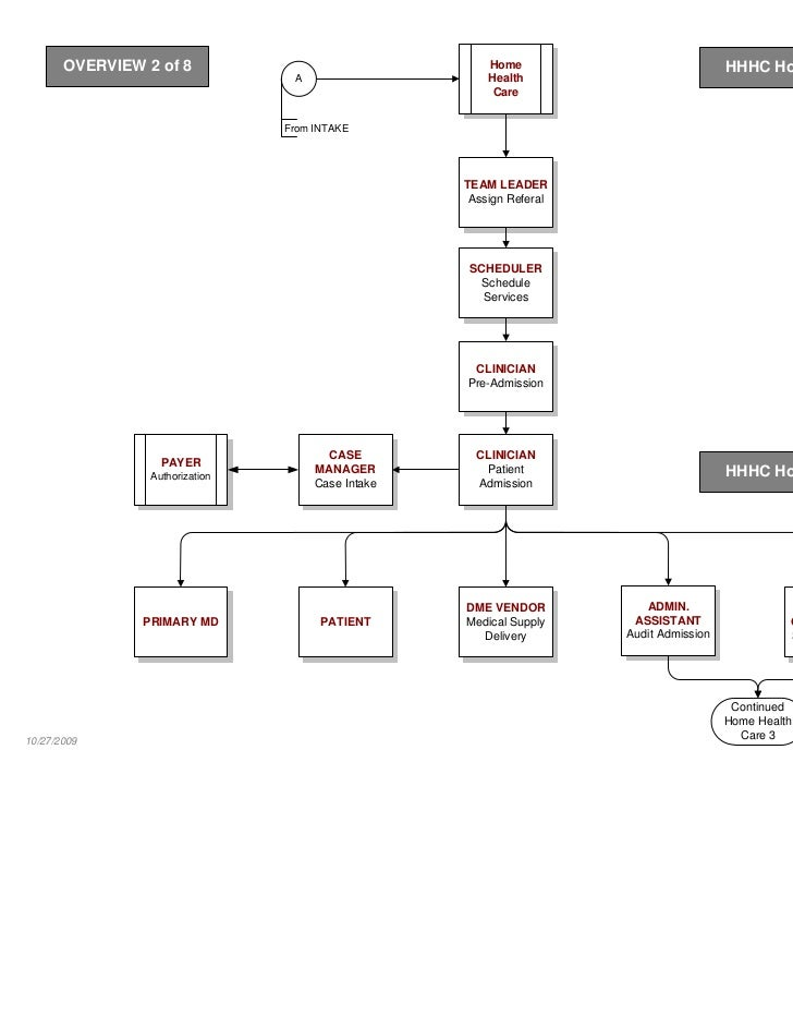 Sample health care process map 16 ccuart Images