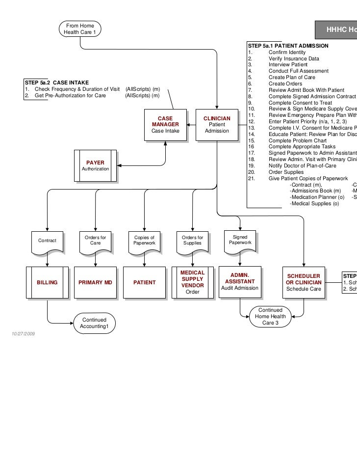 Sample health care process map 4 from home health care ccuart Images