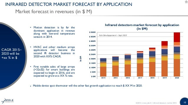 Infrared Detector Technology Amp Market Trends 2015 Report