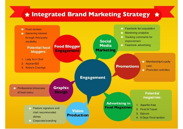 Sample integrated marketing packages (F&B Industry)