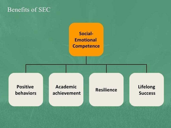 Benefits of SEC Social- Emotional  Competence Positive  behaviors Academic achievement Resilience Lifelong Success