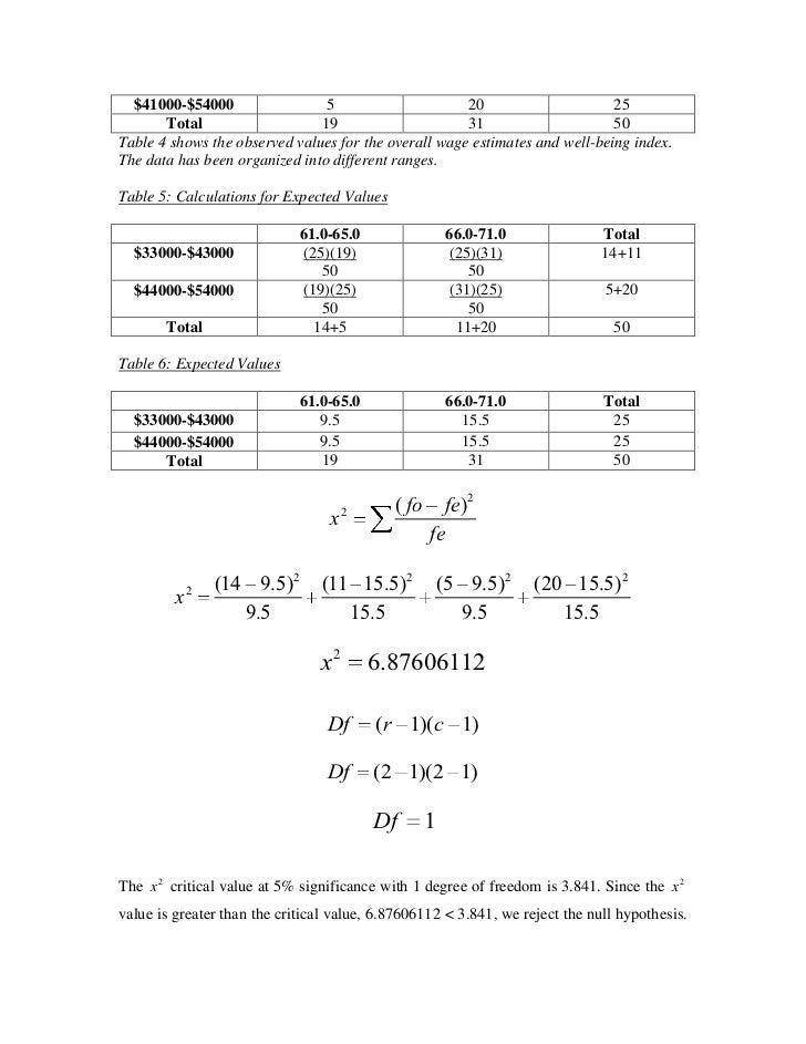 sample math ia