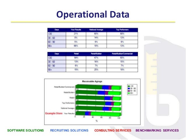 Sample Operational Performance Report Output