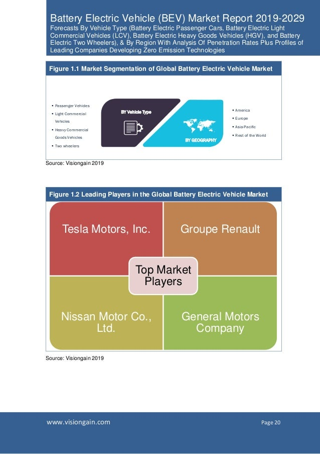 www.visiongain.com Page 20 Battery Electric Vehicle (BEV) Market Report 2019-2029 Forecasts By Vehicle Type (Battery Elect...