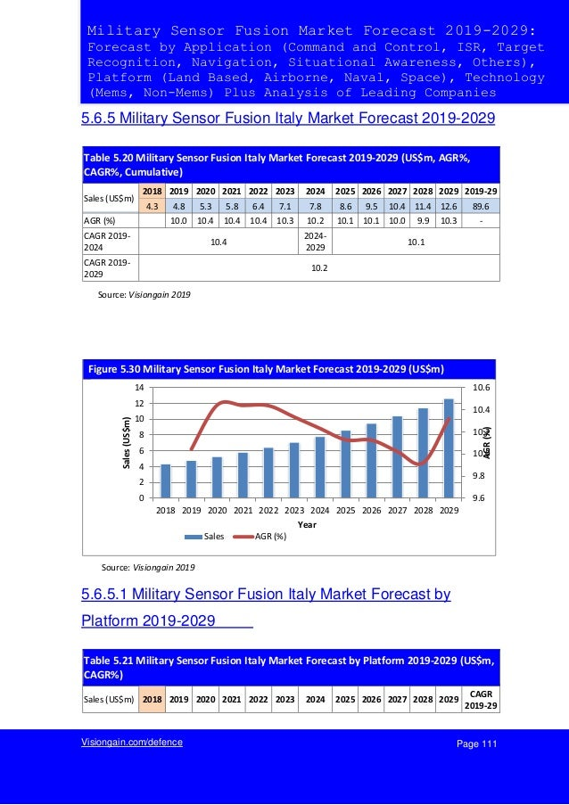 Page 111Visiongain.com/defence Military Sensor Fusion Market Forecast 2019-2029: Forecast by Application (Command and Cont...