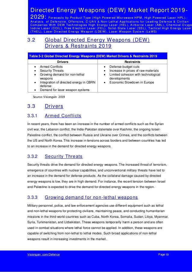 Directed Energy Weapons (DEW) Market Report 2019-2029