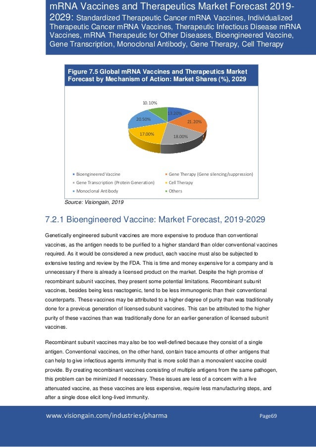 www.visiongain.com/industries/pharma Page69 mRNA Vaccines and Therapeutics Market Forecast 2019- 2029: Standardized Therap...