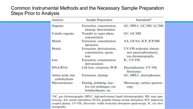 Sample preparation techniques of solid dosage forms