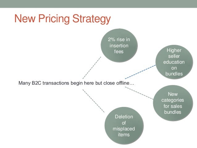 New Pricing Strategy Many B2C transactions begin here but close offline… 2% rise in insertion fees Higher seller education...
