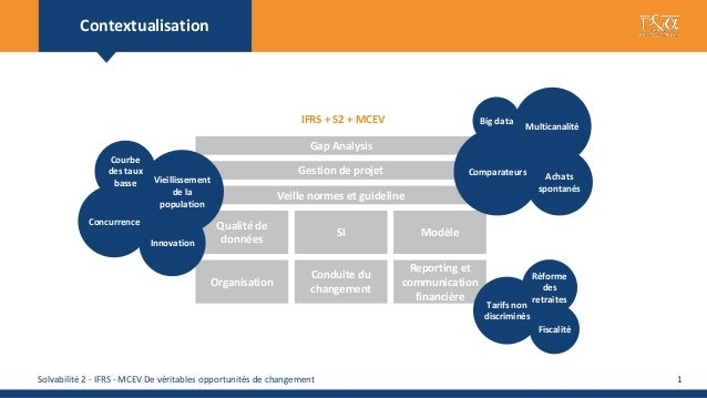 Contextualisation                                                                IFRS + S2 + MCEV                     Big ...