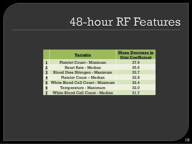 18 Variable Mean Decrease in Gini Coefficient 1 Platelet Count - Minimum 37.6 2 Heart Rate - Median 35.6 3 Blood Urea Nitr...
