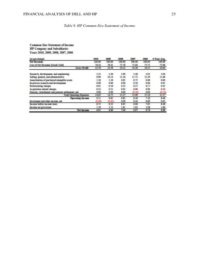 dell common size statement Disclosure and financial analysis of apple's income statement as percentage of total revenue.