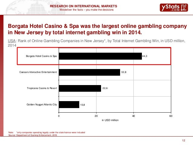 golden online casino caesars casino online