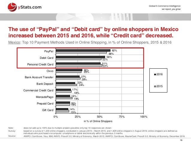 Bestbuy online payment options