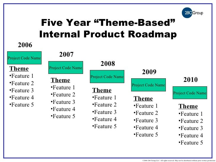 Sample Roadmaps – Road Map for a Project